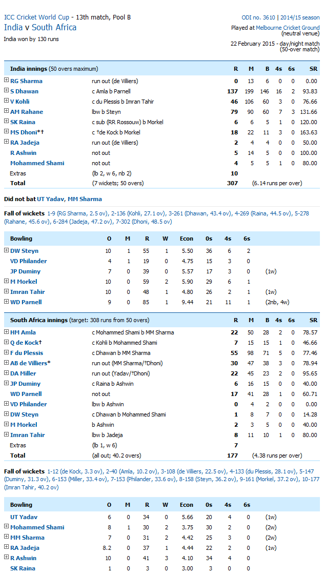 South Africa Vs India Score Card